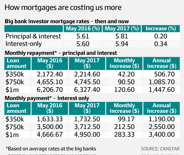 How mortgages are costing us more picture
