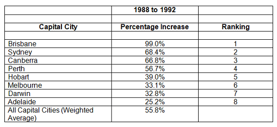 1988 to 1992 Table