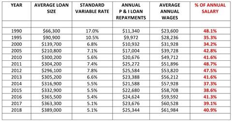 PIPA-housing-affordability-since-1990 480 x 251