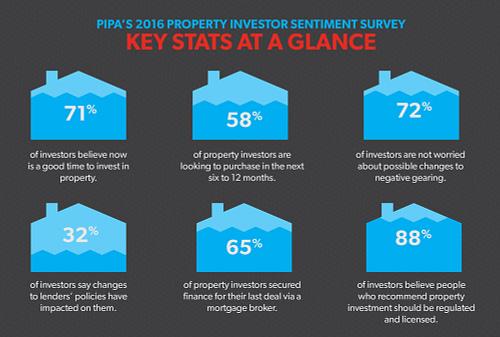 PIPAs 2016 Property Investor Sentiment Survey key stats at a glance