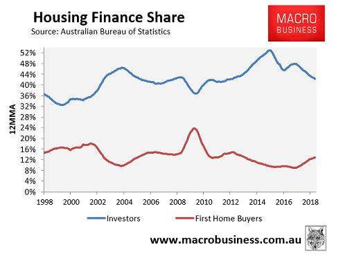 Housing Finance Share