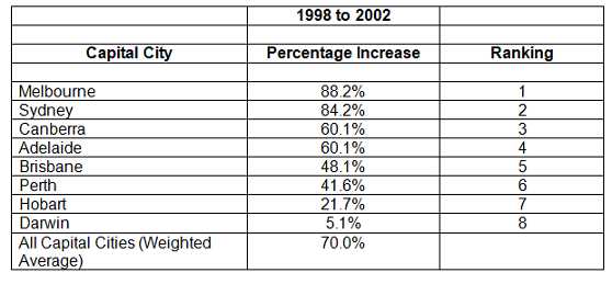 1998 to 2002 Table