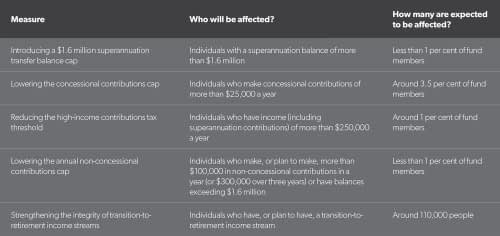 Table 1 Impact of super reforms
