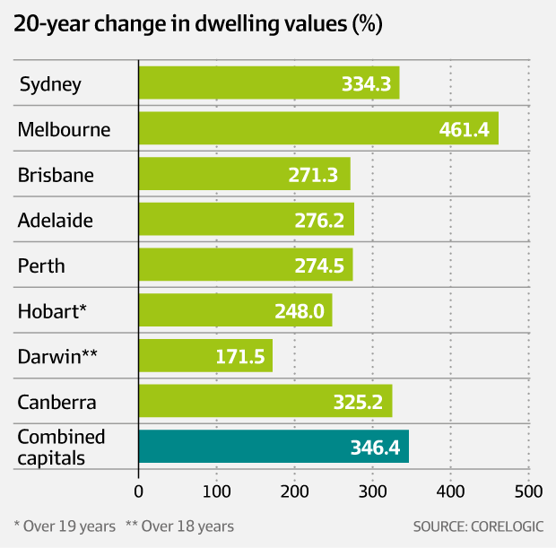 20 Year Change in dwelling values picture