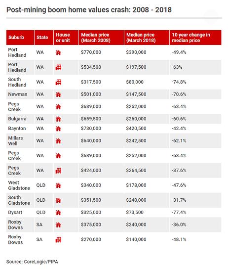Post mining boom home values crash 2008-2018